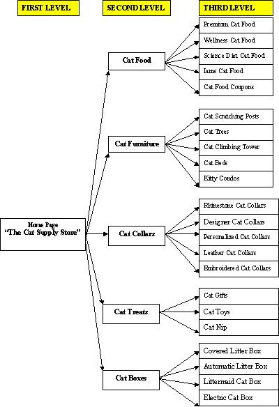 Example website structure